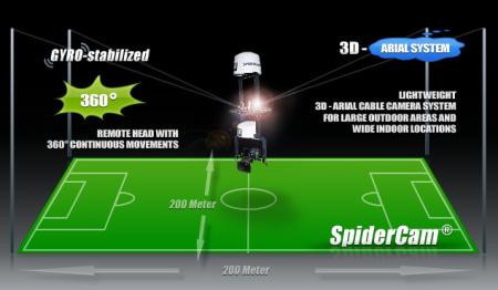 Cara kerja spider cam