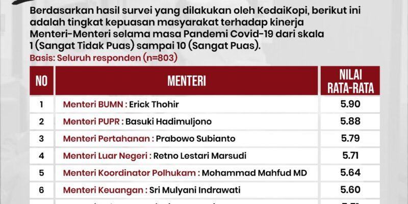 survey menteri